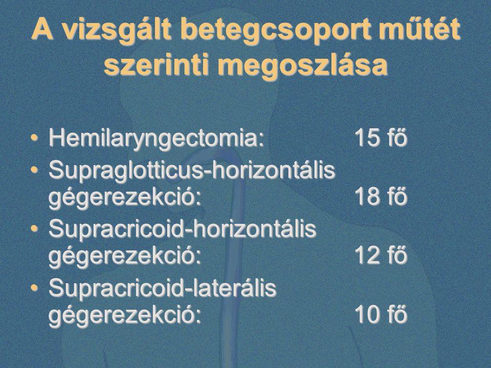 A vizsgált betegcsoport műtét szerinti megoszlása Hemilaryngectomia:15 főHemilaryngectomia:15 fő Supraglotticus-horizontális gégerezekció: 18 főSuprag
