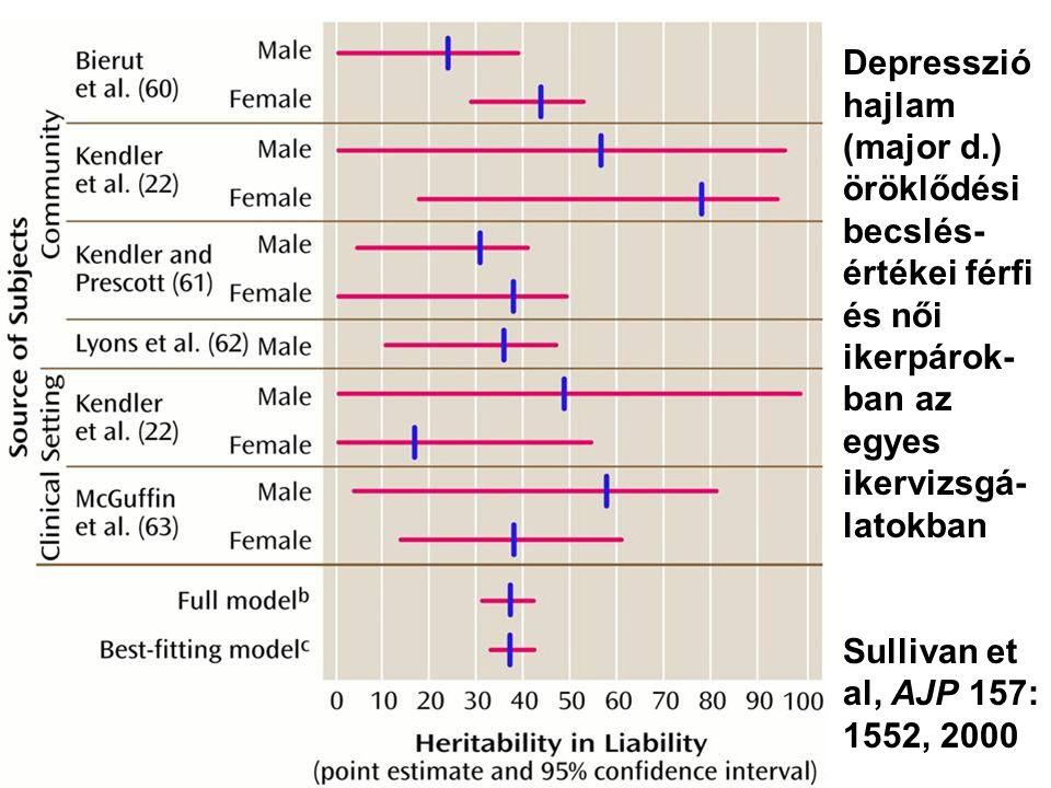 Depresszió hajlam (major d.) öröklődési becslés- értékei férfi és női ikerpárok- ban az egyes ikervizsgá- latokban Sullivan et al, AJP 157: 1552, 2000
