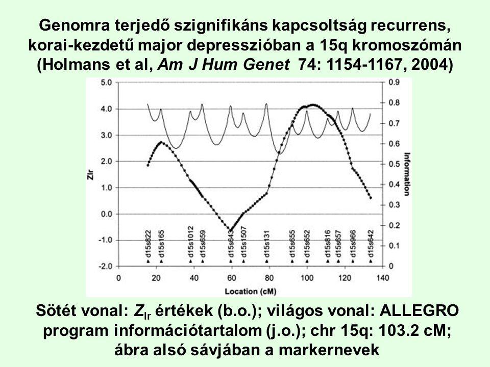 Genomra terjedő szignifikáns kapcsoltság recurrens, korai-kezdetű major depresszióban a 15q kromoszómán (Holmans et al, Am J Hum Genet 74: 1154-1167,