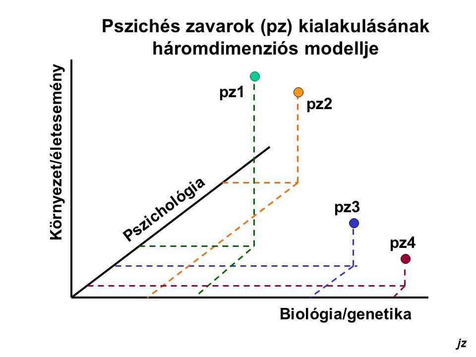 Biológia/genetika Környezet/életesemény Pszichológia Pszichés zavarok (pz) kialakulásának háromdimenziós modellje jz pz1 pz2 pz3 pz4