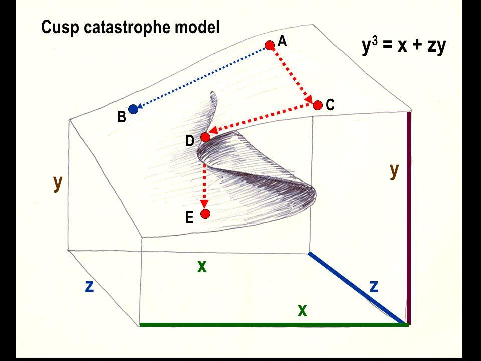Cusp catastrophe model y 3 = x + zy y x z x z y A B C D E