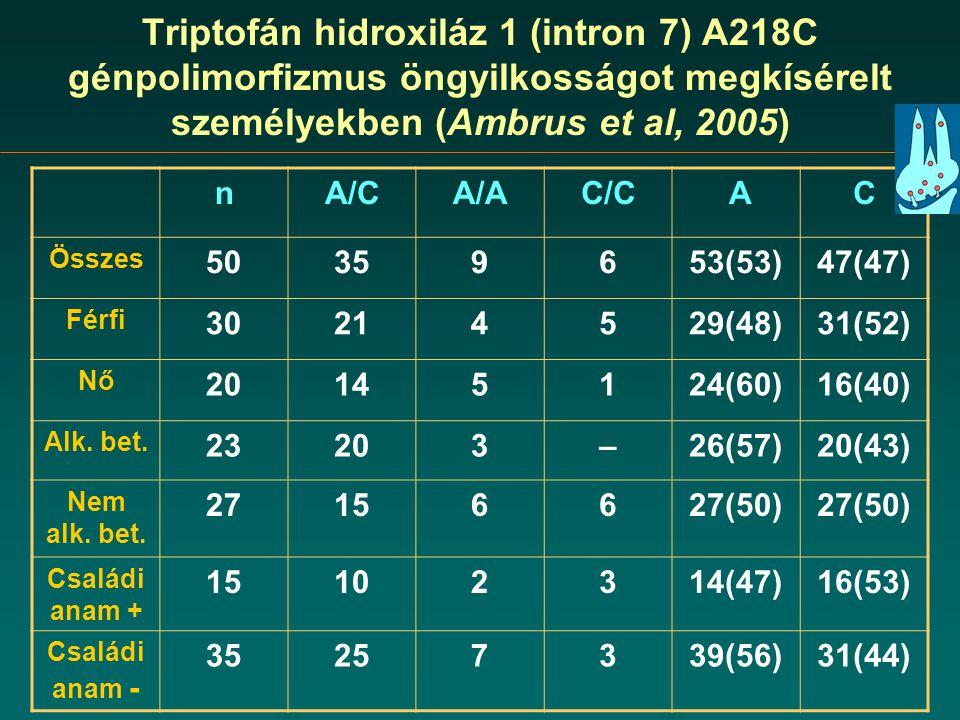 Triptofán hidroxiláz 1 (intron 7) A218C génpolimorfizmus öngyilkosságot megkísérelt személyekben (Ambrus et al, 2005) nA/CA/AC/C AC Összes 50359653(53