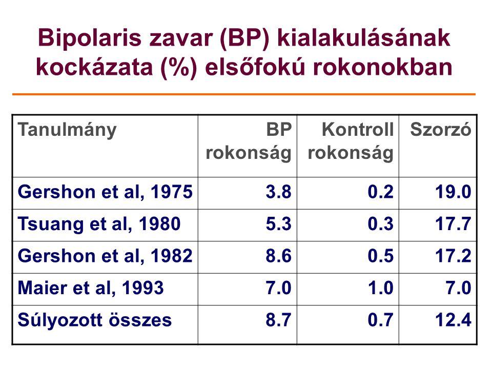 Bipolaris zavar (BP) kialakulásának kockázata (%) elsőfokú rokonokban TanulmányBP rokonság Kontroll rokonság Szorzó Gershon et al, 19753.80.219.0 Tsua
