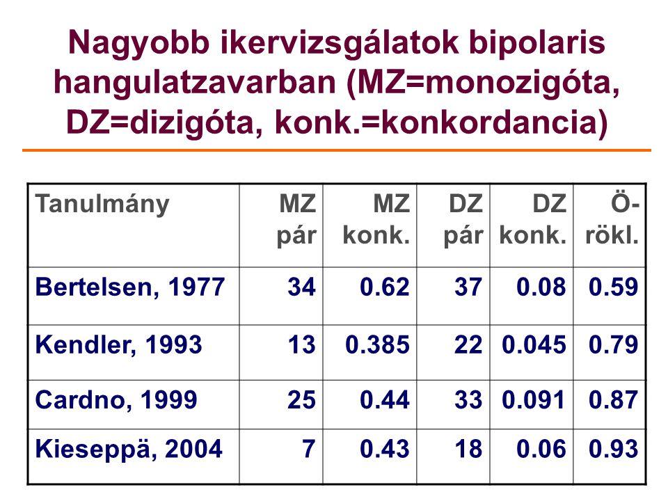 Nagyobb ikervizsgálatok bipolaris hangulatzavarban (MZ=monozigóta, DZ=dizigóta, konk.=konkordancia) TanulmányMZ pár MZ konk. DZ pár DZ konk. Ö- rökl.