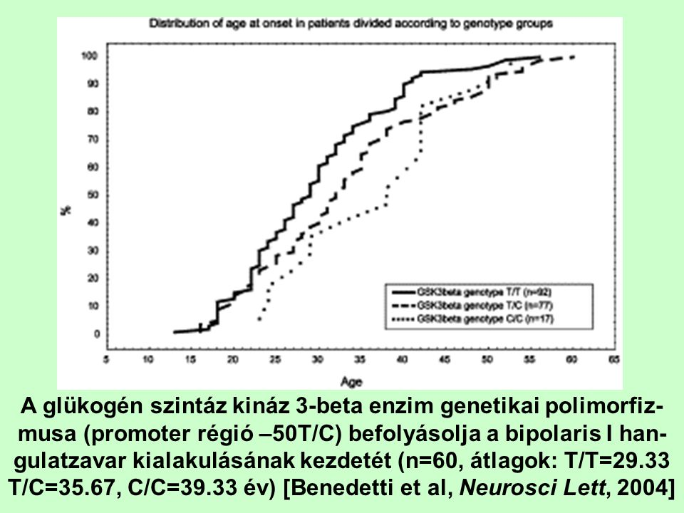 A glükogén szintáz kináz 3-beta enzim genetikai polimorfiz- musa (promoter régió –50T/C) befolyásolja a bipolaris I han- gulatzavar kialakulásának kez