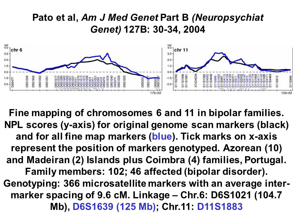 Fine mapping of chromosomes 6 and 11 in bipolar families. NPL scores (y-axis) for original genome scan markers (black) and for all fine map markers (b