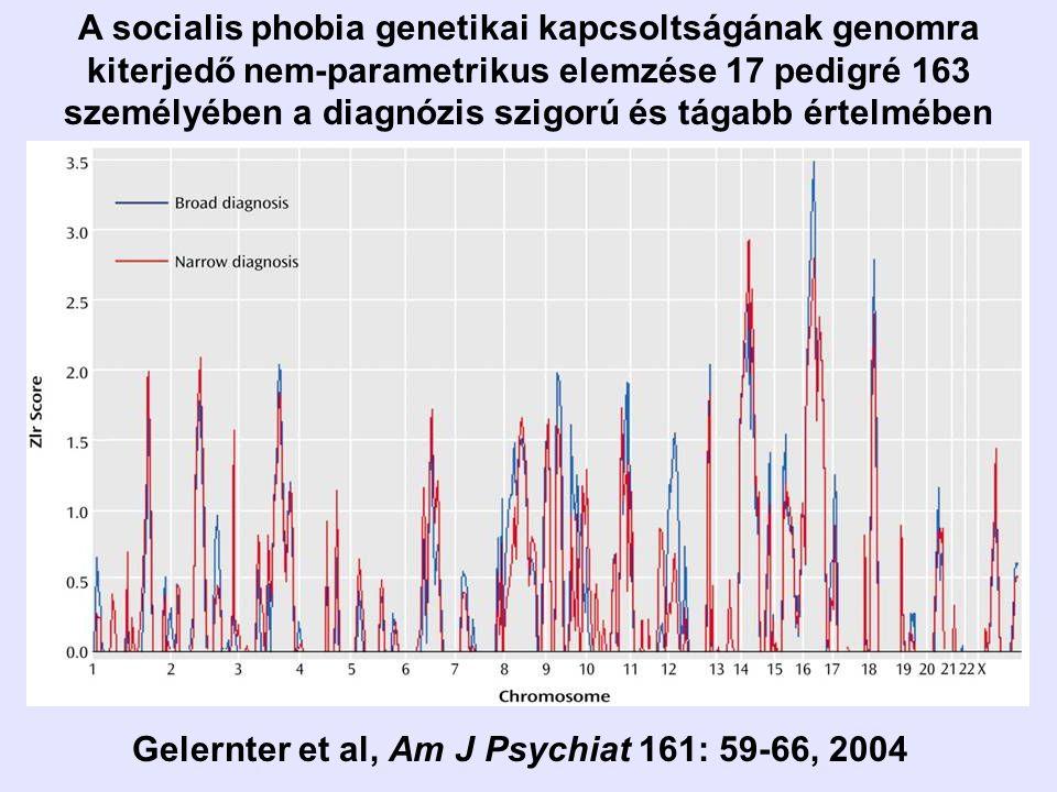 A socialis phobia genetikai kapcsoltságának genomra kiterjedő nem-parametrikus elemzése 17 pedigré 163 személyében a diagnózis szigorú és tágabb értel