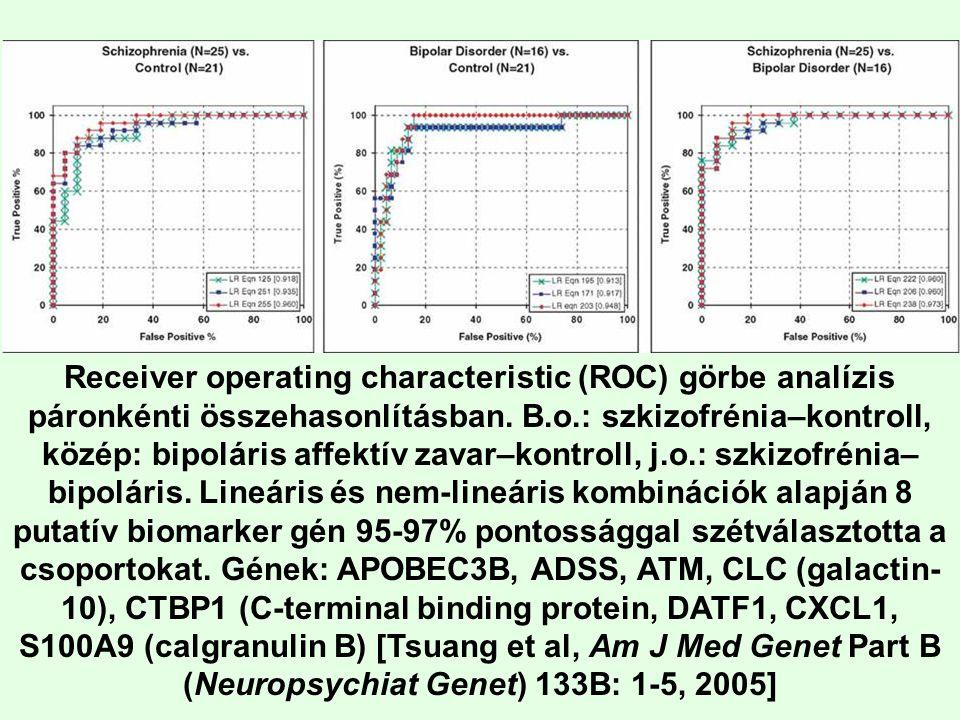 Receiver operating characteristic (ROC) görbe analízis páronkénti összehasonlításban. B.o.: szkizofrénia–kontroll, közép: bipoláris affektív zavar–kon