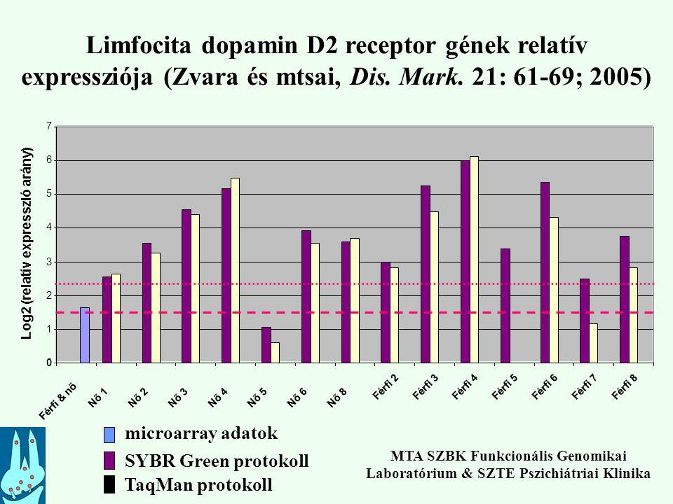Limfocita dopamin D2 receptor gének relatív expressziója (Zvara és mtsai, Dis. Mark. 21: 61-69; 2005) 0 1 2 3 4 5 6 7 Férfi & nő Nő 1Nő 2Nő 3Nő 4Nő 5N