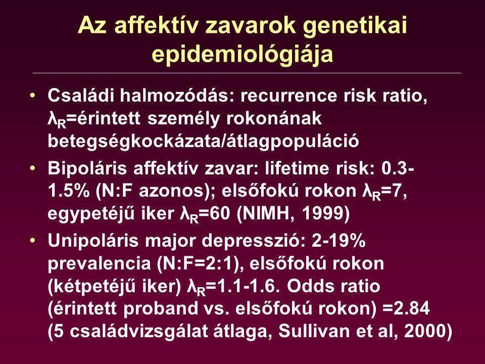 Az affektív zavarok genetikai epidemiológiája Családi halmozódás: recurrence risk ratio, λ R =érintett személy rokonának betegségkockázata/átlagpopulá