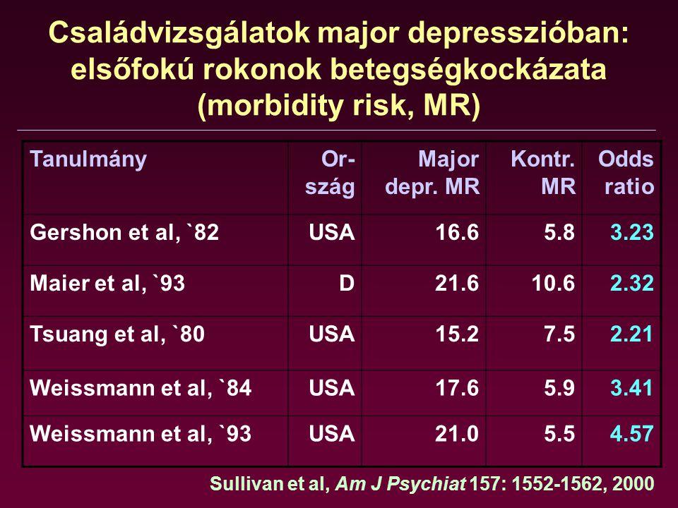 Családvizsgálatok major depresszióban: elsőfokú rokonok betegségkockázata (morbidity risk, MR) TanulmányOr- szág Major depr. MR Kontr. MR Odds ratio G