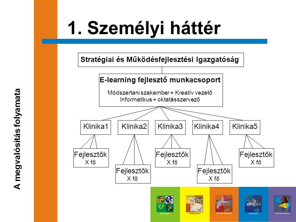 1. Személyi háttér A megvalósítás folyamata Stratégiai és Működésfejlesztési Igazgatóság E-learning fejlesztő munkacsoport Módszertani szakember + Kre