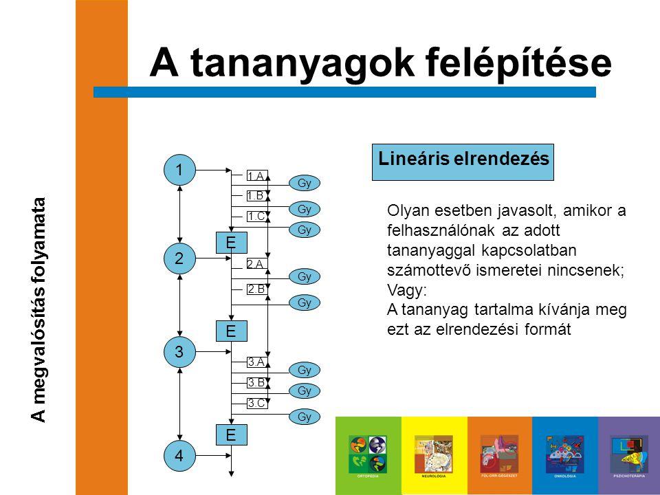 Lineáris elrendezés A tananyagok felépítése A megvalósítás folyamata 1 2 3 4 E E E 1.B 1.A 1.C Gy 2.A 2.B Gy 3.A 3.B 3.C Gy Olyan esetben javasolt, am