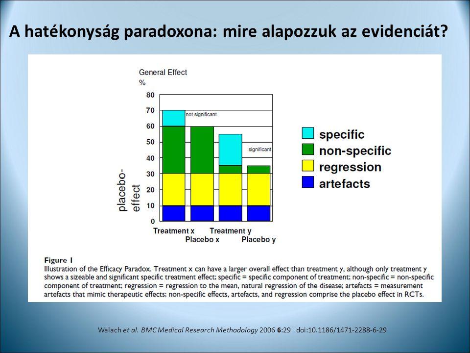 A hatékonyság paradoxona: mire alapozzuk az evidenciát? Walach et al. BMC Medical Research Methodology 2006 6:29 doi:10.1186/1471-2288-6-29