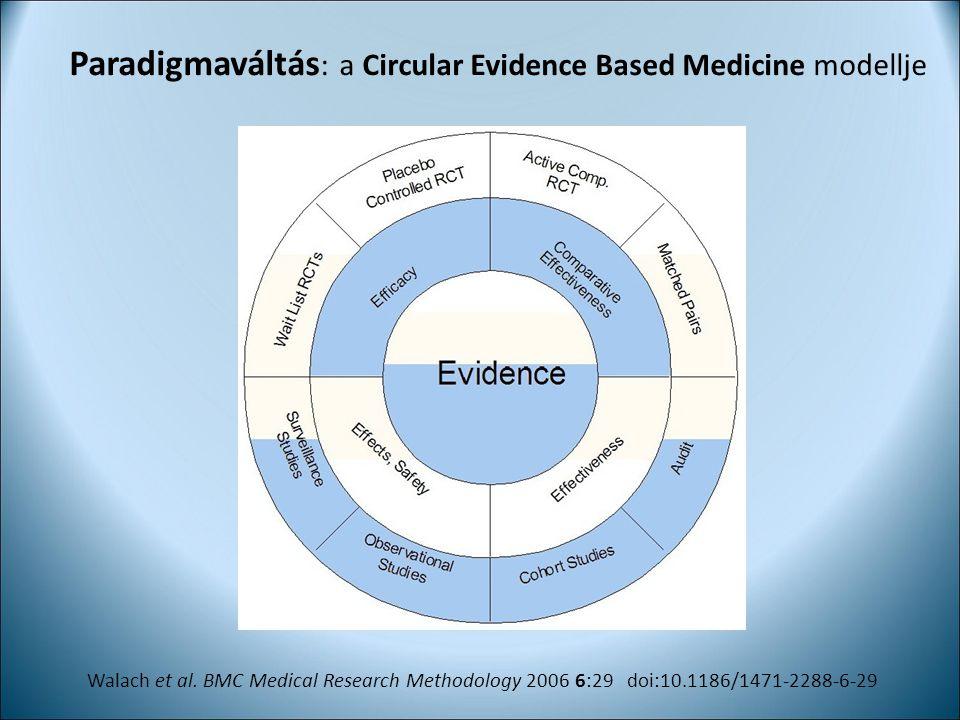 Paradigmaváltás : a Circular Evidence Based Medicine modellje