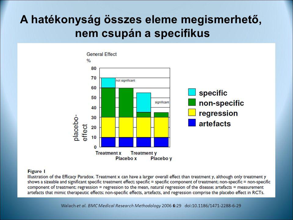 A hatékonyság összes eleme megismerhető, nem csupán a specifikus Walach et al. BMC Medical Research Methodology 2006 6:29 doi:10.1186/1471-2288-6-29