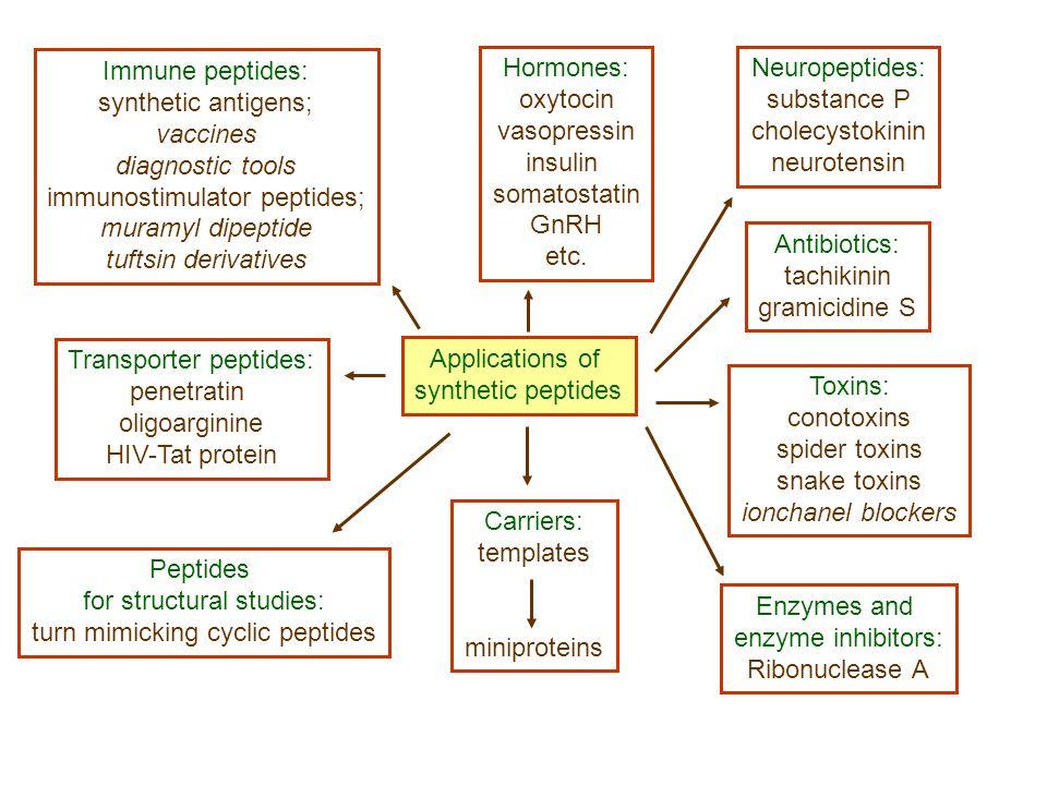 Tirozin: külön probléma Bzl: nem elég stabil savakra (50% TFA/DCM 1-2% hasadás) intramolekuláris átrendeződés, mert gyökfogókkal (anizol, krezolok, tioanizol, DTT, etil-metil-szulfid) sem gátolható.