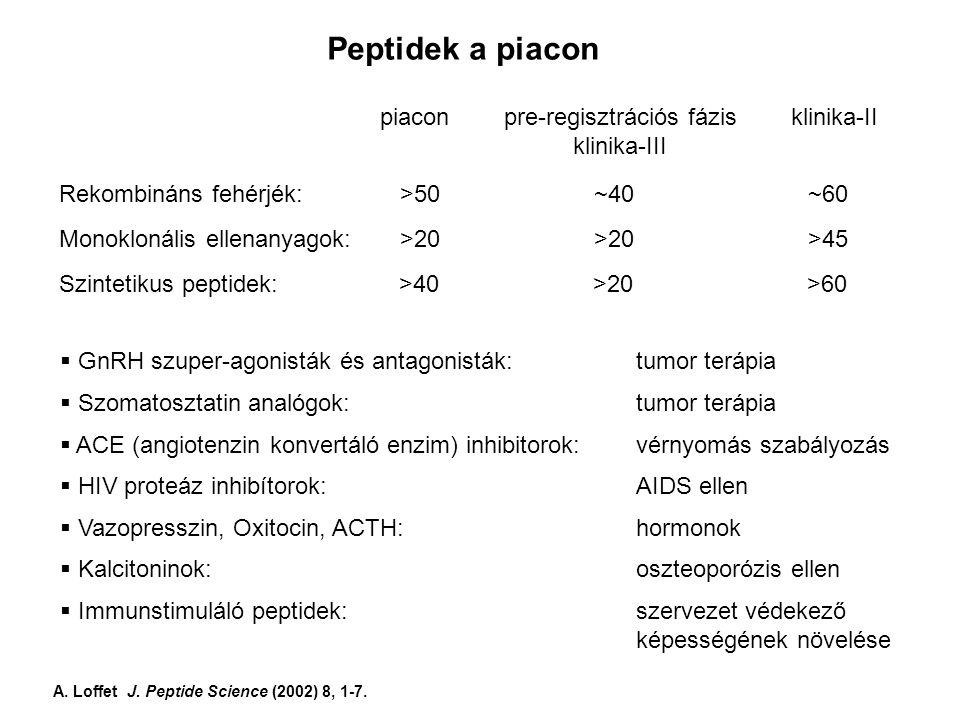 Peptidek a piacon Rekombináns fehérjék: >50 ~40 ~60 Monoklonális ellenanyagok: >20 >20 >45 Szintetikus peptidek: >40 >20 >60 piacon pre-regisztrációs fázis klinika-II klinika-III  GnRH szuper-agonisták és antagonisták: tumor terápia  Szomatosztatin analógok:tumor terápia  ACE (angiotenzin konvertáló enzim) inhibitorok: vérnyomás szabályozás  HIV proteáz inhibítorok:AIDS ellen  Vazopresszin, Oxitocin, ACTH:hormonok  Kalcitoninok:oszteoporózis ellen  Immunstimuláló peptidek:szervezet védekező képességének növelése A.