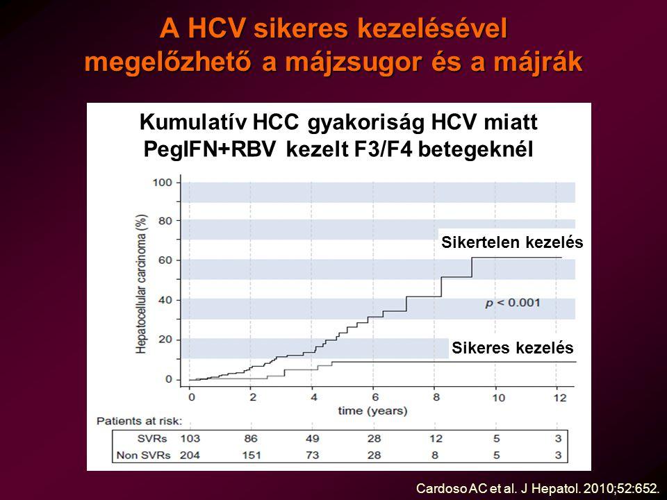 A HCV sikeres kezelésével megelőzhető a májzsugor és a májrák Cardoso AC et al.