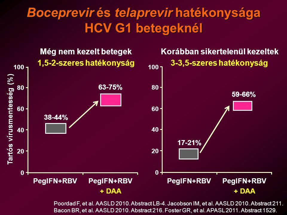 Boceprevir és telaprevir hatékonysága HCV G1 betegeknél 0 20 40 60 80 100 PegIFN+RBV 38-44% Még nem kezelt betegek 0 20 40 60 80 100 Korábban sikertelenül kezeltek Poordad F, et al.