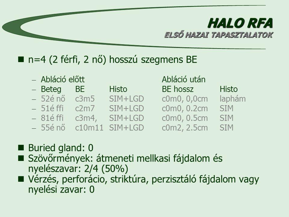 HALO RFA ELSŐ HAZAI TAPASZTALATOK n=4 (2 férfi, 2 nő) hosszú szegmens BE – Abláció előttAbláció után – BetegBE HistoBE hosszHisto – 52é nőc3m5 SIM+LGDc0m0, 0,0cmlaphám – 51é ffic2m7 SIM+LGDc0m0, 0.2cmSIM – 81é ffic3m4, SIM+LGDc0m0, 0.5cmSIM – 55é nőc10m11 SIM+LGDc0m2, 2.5cmSIM Buried gland: 0 Szövőrmények: átmeneti mellkasi fájdalom és nyelészavar: 2/4 (50%) Vérzés, perforácio, striktúra, perzisztáló fájdalom vagy nyelési zavar: 0