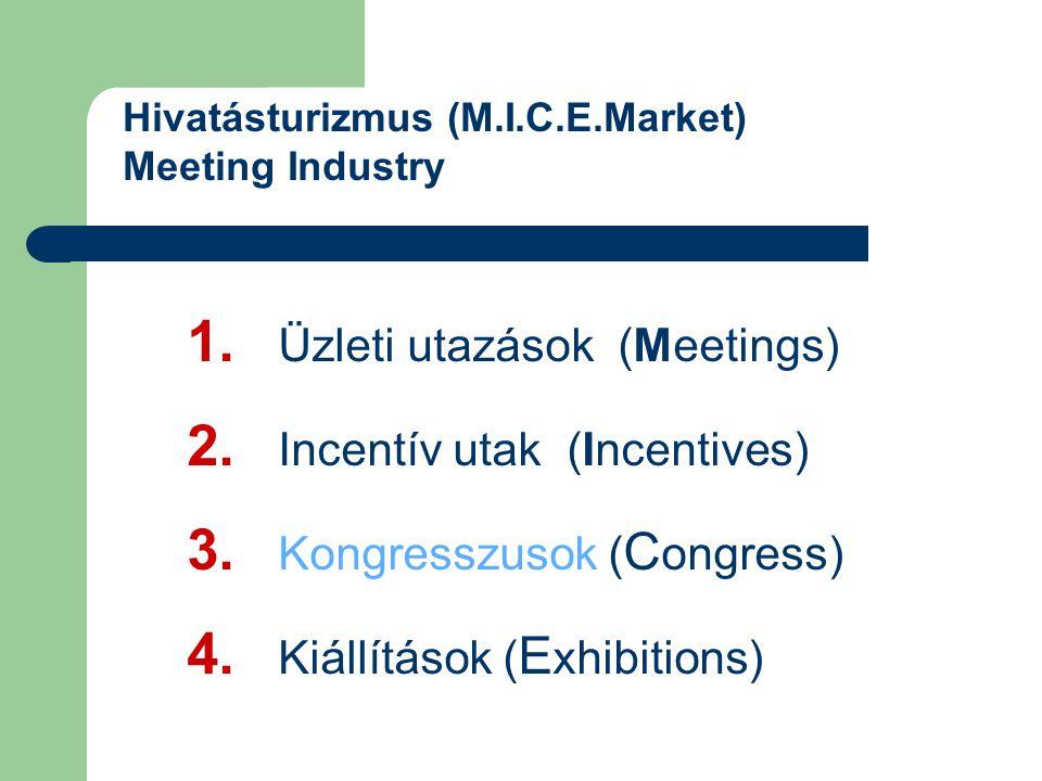 Hivatásturizmus (M.I.C.E.Market) Meeting Industry 1.