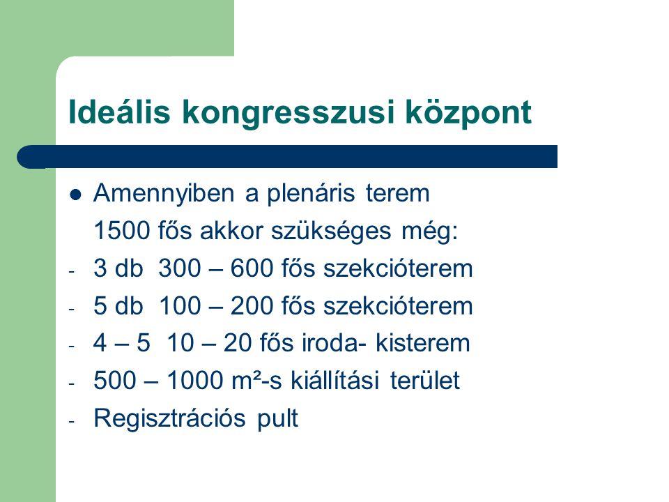 Ideális kongresszusi központ Amennyiben a plenáris terem 1500 fős akkor szükséges még: - 3 db 300 – 600 fős szekcióterem - 5 db 100 – 200 fős szekcióterem - 4 – 5 10 – 20 fős iroda- kisterem - 500 – 1000 m²-s kiállítási terület - Regisztrációs pult