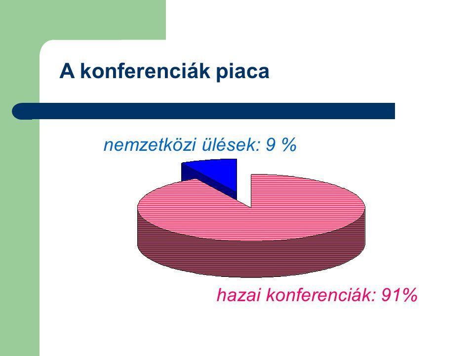 A konferenciák piaca hazai konferenciák: 91% nemzetközi ülések: 9 %