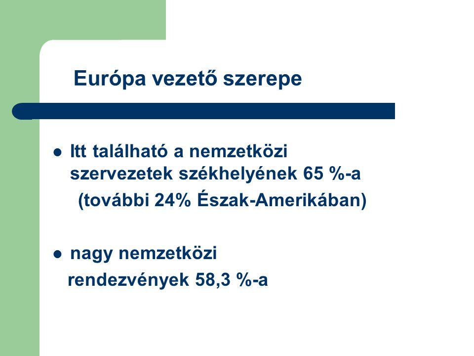 Európa vezető szerepe Itt található a nemzetközi szervezetek székhelyének 65 %-a (további 24% Észak-Amerikában) nagy nemzetközi rendezvények 58,3 %-a