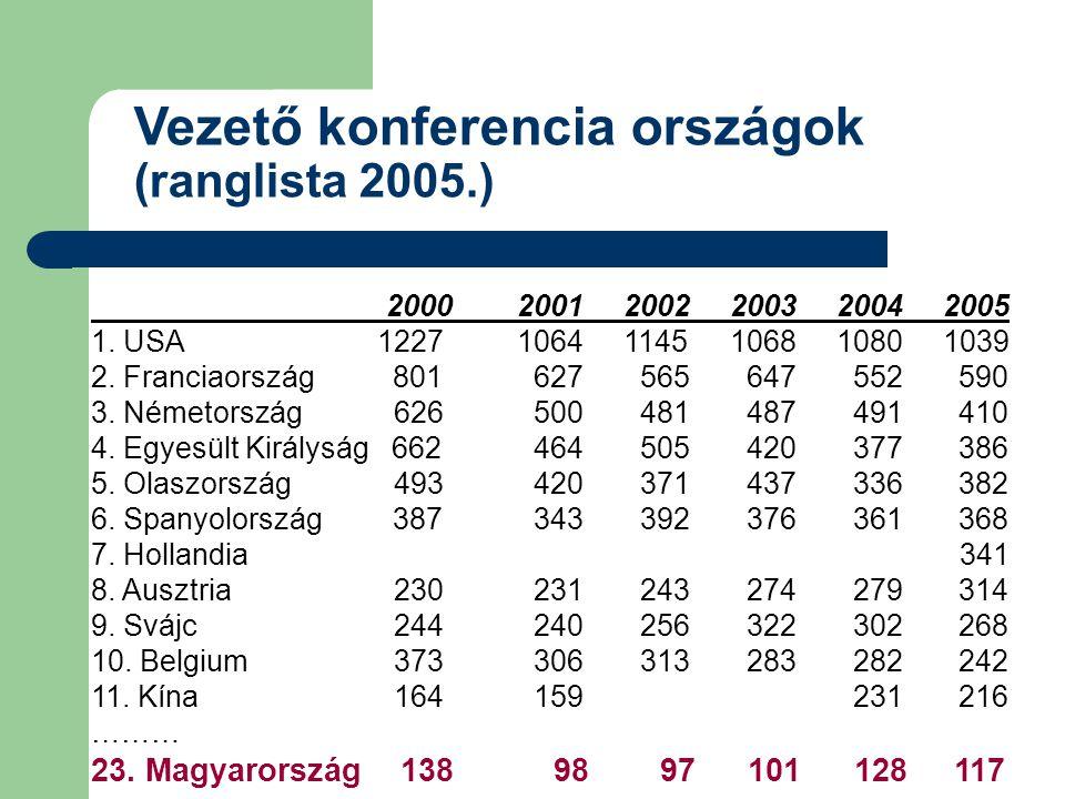 Vezető konferencia országok (ranglista 2005.) 20002001200220032004 2005 1.