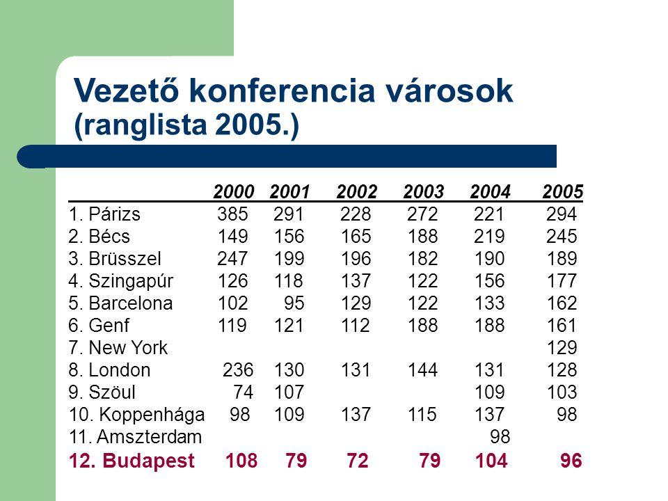 Vezető konferencia városok (ranglista 2005.) 20002001200220032004 2005 1.