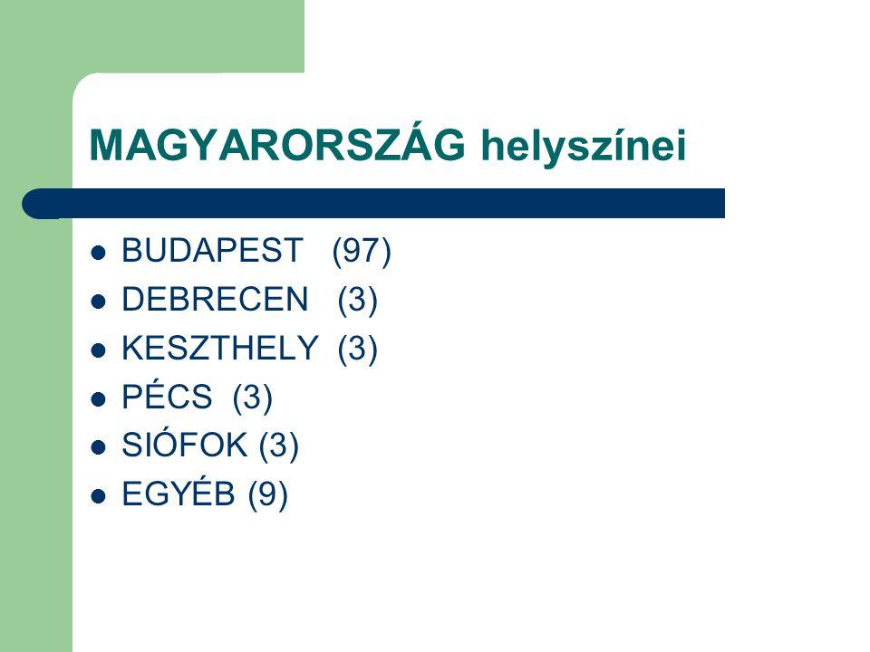 MAGYARORSZÁG helyszínei BUDAPEST (97) DEBRECEN (3) KESZTHELY (3) PÉCS (3) SIÓFOK (3) EGYÉB (9)
