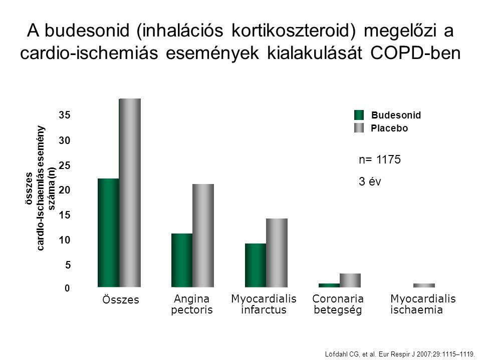 A budesonid (inhalációs kortikoszteroid) megelőzi a cardio-ischemiás események kialakulását COPD-ben Löfdahl CG, et al. Eur Respir J 2007;29:1115–1119