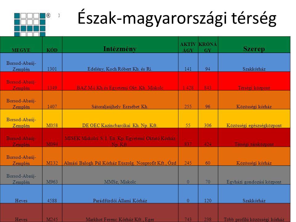Észak-magyarországi térség Borsod-Abaúj- Zemplén1301Edelény, Koch Róbert Kh. és Ri.14194Szakkórház Borsod-Abaúj- Zemplén1349BAZ M-i Kh.és Egyetemi Okt
