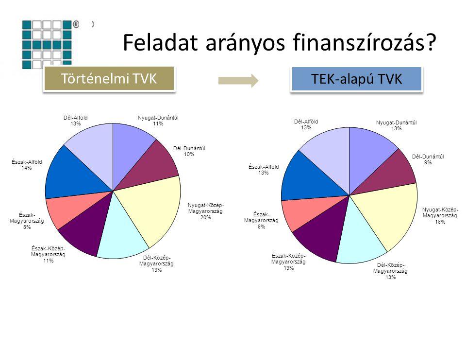 Feladat arányos finanszírozás? Történelmi TVK TEK-alapú TVK