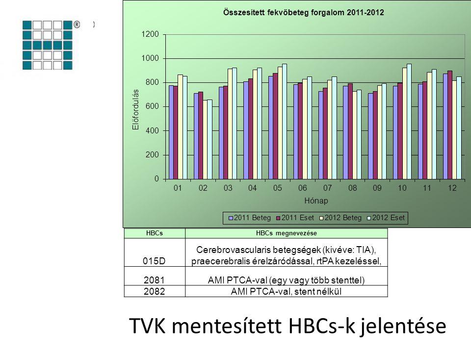 HBCsHBCs megnevezése 015D Cerebrovascularis betegségek (kivéve: TIA), praecerebralis érelzáródással, rtPA kezeléssel, 2081AMI PTCA-val (egy vagy több