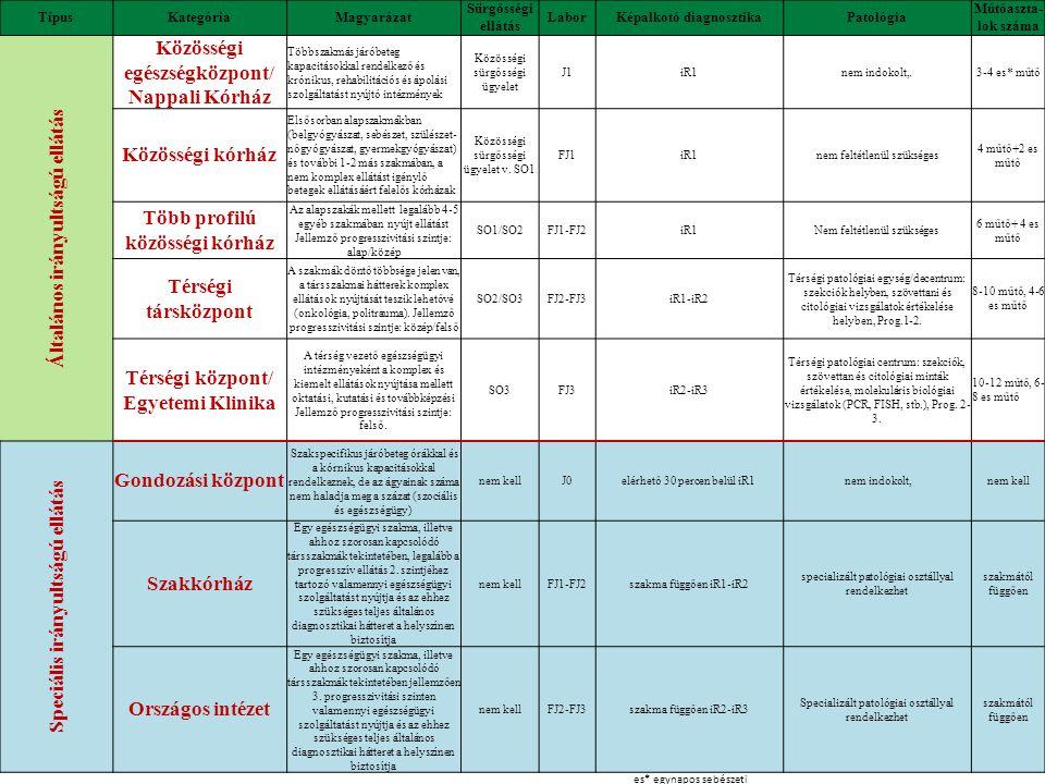 Magyar Kórházszövetség: 114 tagkórház GyEMSzI: 99 fenntartott kórház TípusKategóriaMagyarázat Sürgősségi ellátás LaborKépalkotó diagnosztikaPatológia Műtőaszta- lok száma Általános irányultságú ellátás Közösségi egészségközpont/ Nappali Kórház Többszakmás járóbeteg kapacitásokkal rendelkező és krónikus, rehabilitációs és ápolási szolgáltatást nyújtó intézmények Közösségi sürgősségi ügyelet J1iR1nem indokolt,.3-4 es* műtő Közösségi kórház Elsősorban alapszakmákban (belgyógyászat, sebészet, szülészet-nőgyógyászat, gyermekgyógyászat) és további 1-2 más szakmában, a nem komplex ellátást igénylő betegek ellátásáért felelős kórházak Közösségi sürgősségi ügyelet v.