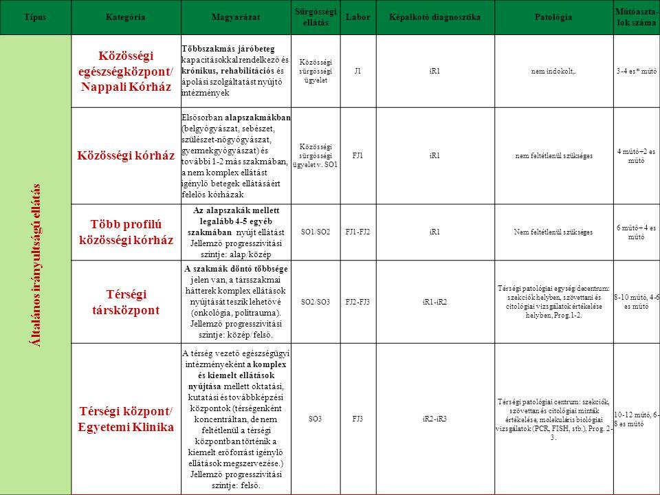 Speciális irányultságú ellátás Gondozási központ Szakspecifikus járóbeteg órákkal és a krónikus kapacitásokkal rendelkeznek, de az ágyainak száma nem haladja meg a százat (szociális és egészségügy) nem kellJ0elérhető 30 percen belül iR1 nem indokolt,nem kell Szakkórház Egy egészségügyi szakma, illetve ahhoz szorosan kapcsolódó társszakmák tekintetében, legalább a progresszív ellátás 2.