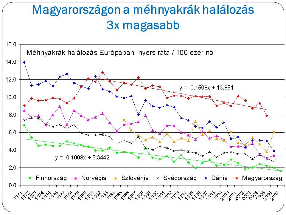 Magyarországon a méhnyakrák halálozás 3x magasabb