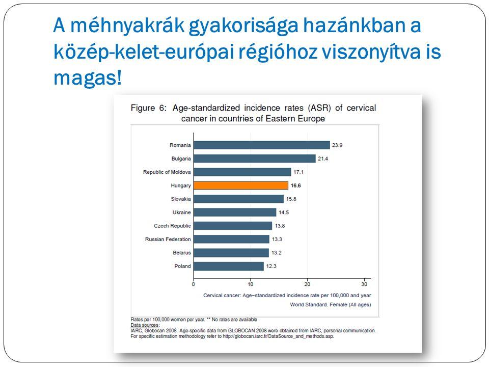 A méhnyakrák gyakorisága hazánkban a közép-kelet-európai régióhoz viszonyítva is magas!