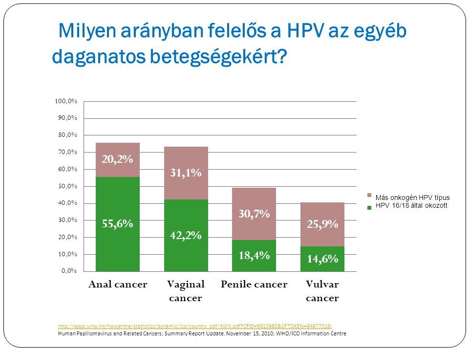 Milyen arányban felelős a HPV az egyéb daganatos betegségekért? http://apps.who.int/hpvcentre/statistics/dynamic/ico/country_pdf/XWX.pdf?CFID=5810980&