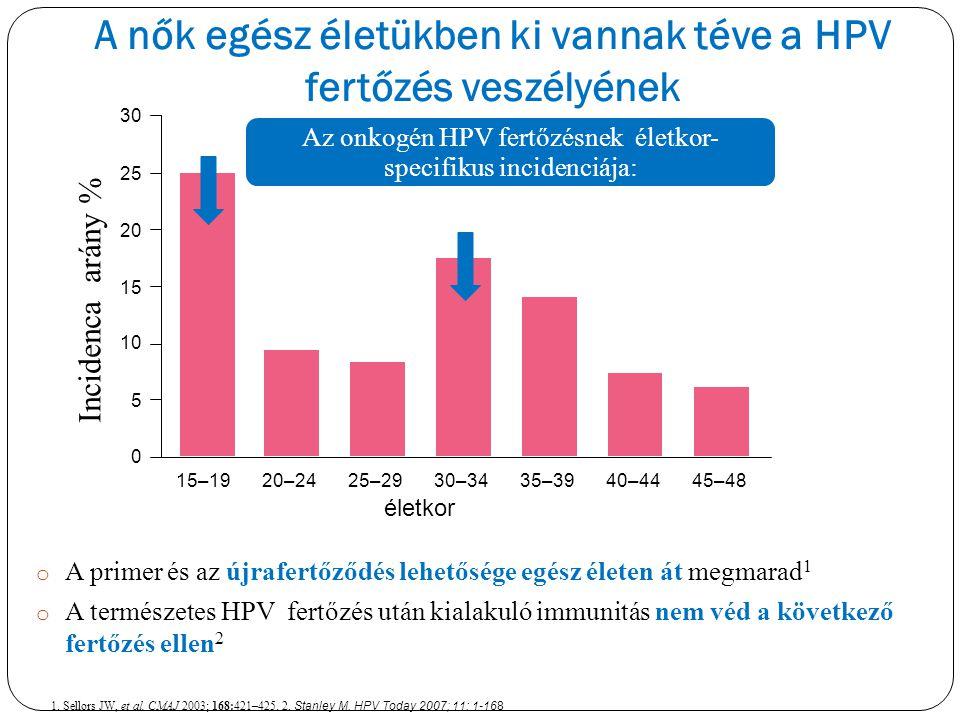 A nők egész életükben ki vannak téve a HPV fertőzés veszélyének o A primer és az újrafertőződés lehetősége egész életen át megmarad 1 o A természetes