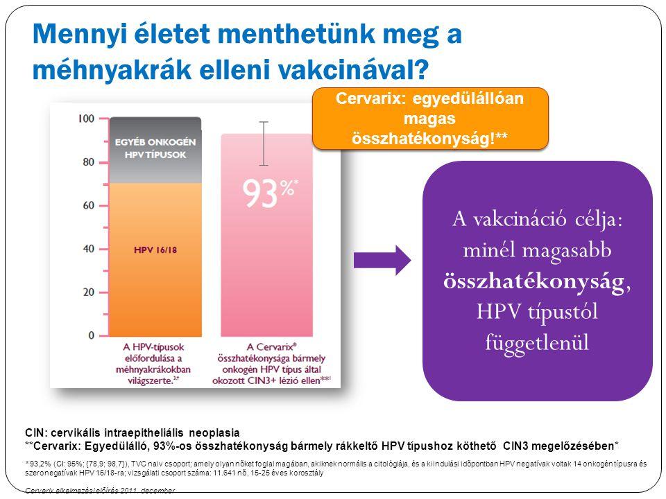 Mennyi életet menthetünk meg a méhnyakrák elleni vakcinával? * 93,2% (CI: 95%; {78,9; 98,7}), TVC naiv csoport; amely olyan nőket foglal magában, akik