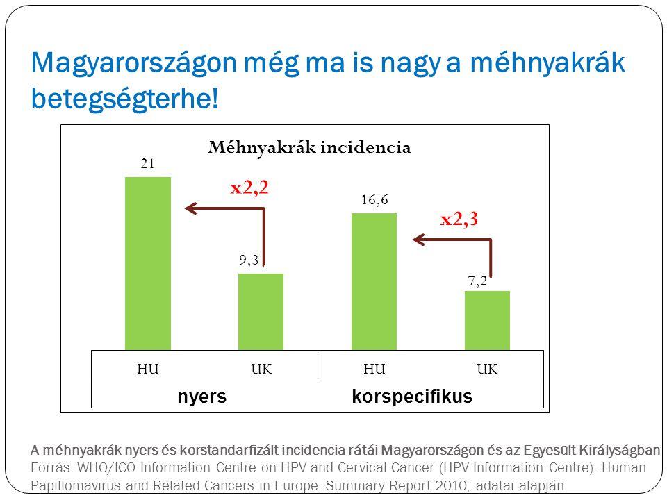 A méhnyakrák nyers és korstandarfizált incidencia rátái Magyarországon és az Egyesült Királyságban Forrás: WHO/ICO Information Centre on HPV and Cervi