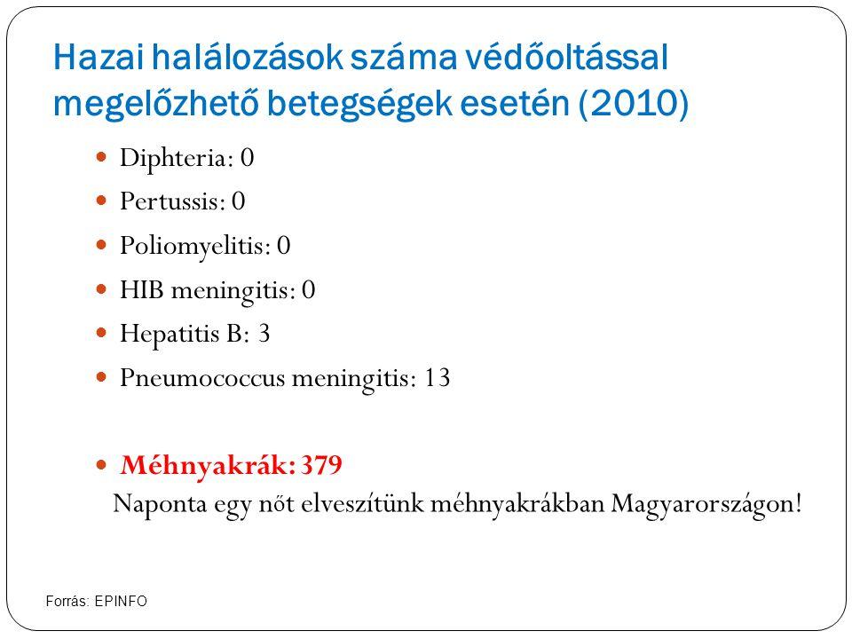 Hazai halálozások száma védőoltással megelőzhető betegségek esetén (2010) Diphteria: 0 Pertussis: 0 Poliomyelitis: 0 HIB meningitis: 0 Hepatitis B: 3