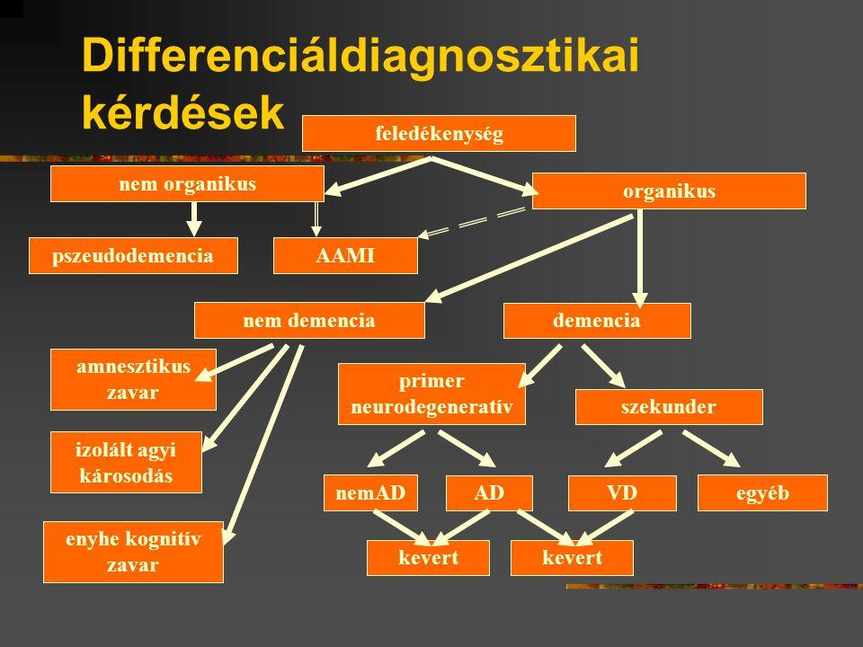 Osztályozási szempontok Valószínűség Indulás praesenilis - senilis Súlyosság: enyhe - közepes - súlyos Kórok: primer - szekunder Lokalizáció cortikalis – subcorticalis, lebenyek Kimenetel: reverzibilis – irreverzibilis