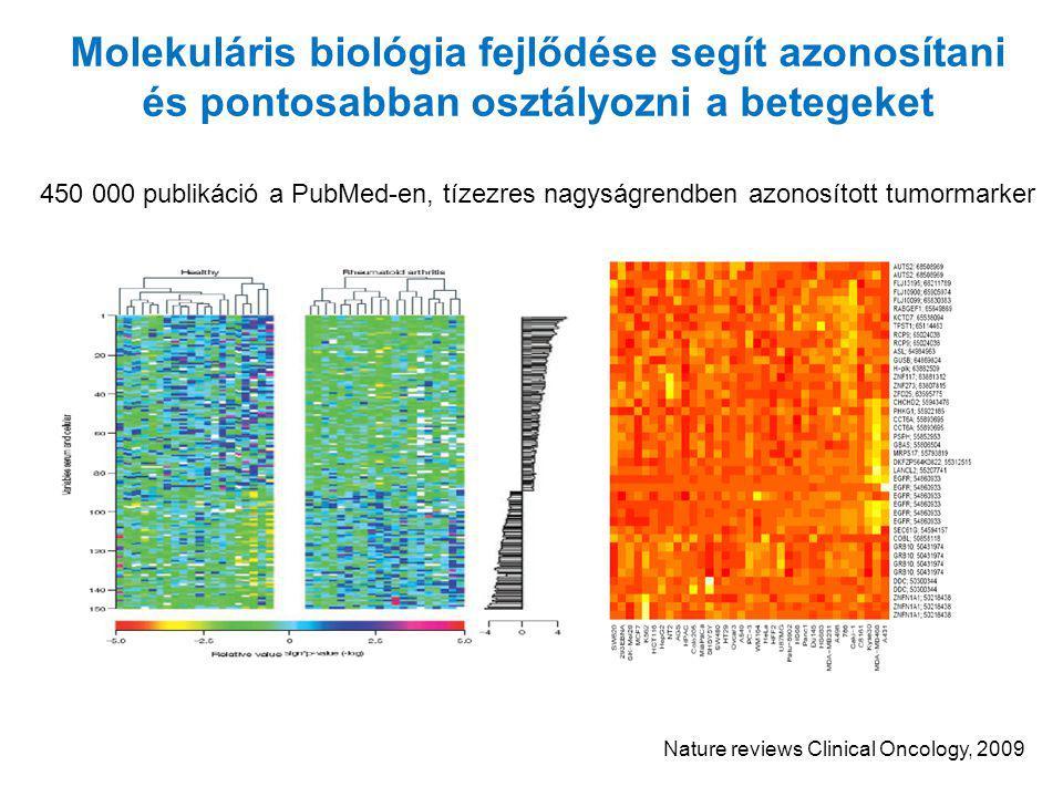 Nature reviews Clinical Oncology, 2009 Molekuláris biológia fejlődése segít azonosítani és pontosabban osztályozni a betegeket 450 000 publikáció a Pu