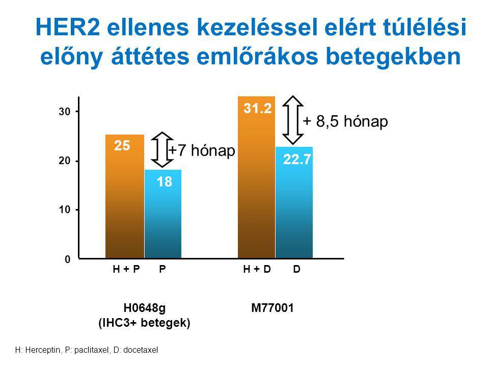 HER2 ellenes kezeléssel elért túlélési előny áttétes emlőrákos betegekben Hónapok H + PPH + D H0648g (IHC3+ betegek) M77001 D 25 31.2 18 22.7 0 10 202