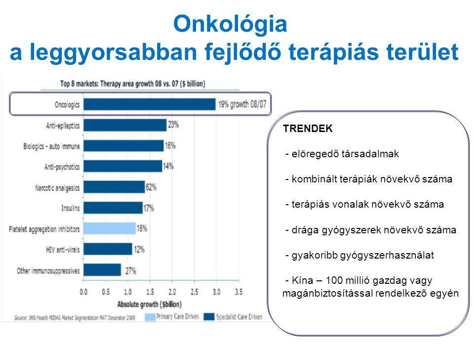 Onkológia a leggyorsabban fejlődő terápiás terület TRENDEK - elöregedő társadalmak - kombinált terápiák növekvő száma - terápiás vonalak növekvő száma