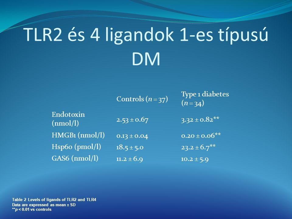 TLR2 és 4 ligandok 1-es típusú DM Controls (n = 37) Type 1 diabetes (n = 34) Endotoxin (nmol/l) 2.53 ± 0.673.32 ± 0.82** HMGB1 (nmol/l) 0.13 ± 0.040.2